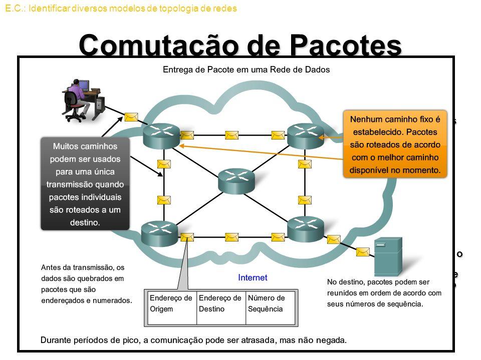 Comutação de Pacotes Os pesquisadores do DoD perceberam que uma rede sem conexão de comutação de pacotes possuía as características necessárias para s