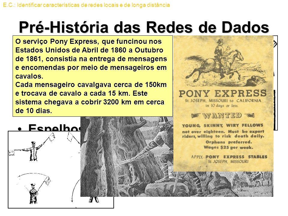 Pré-História das Redes de Dados MensageirosMensageiros –Corredores (Maratona) –Com cavalos (Pony Express) Pombos-correioPombos-correio EspelhosEspelho