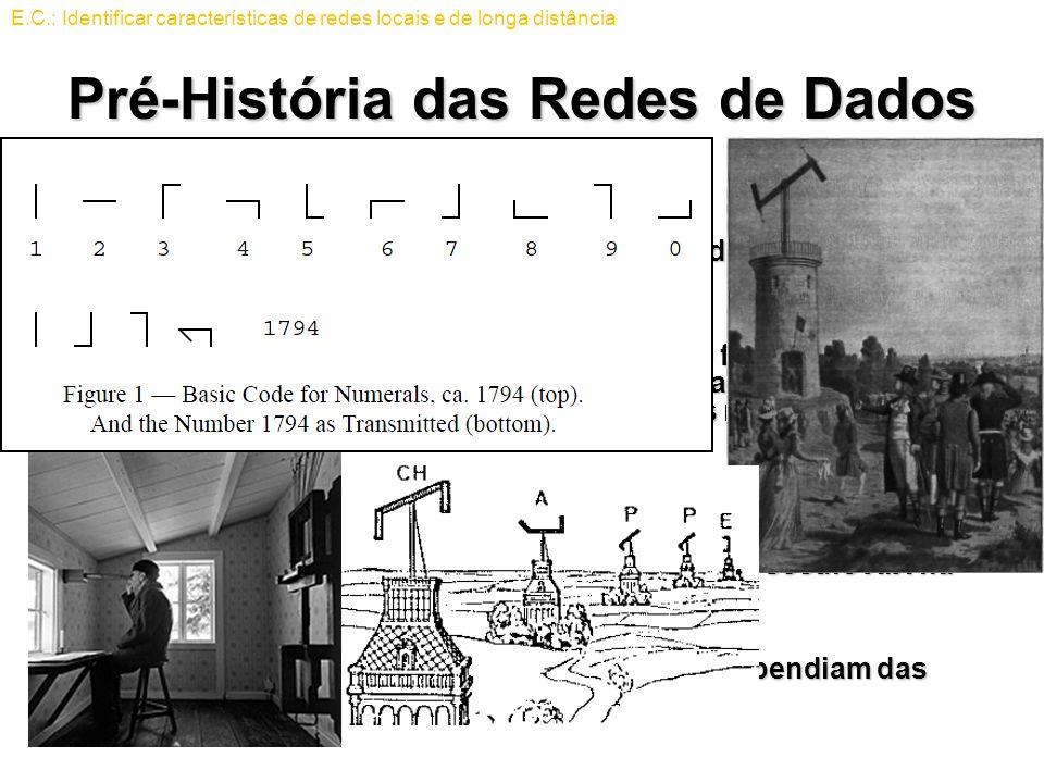 Pré-História das Redes de Dados Telégrafos óticosTelégrafos óticos –Foi desenvolvido nos princípios da década de 1790 pelo engenheiro francês Claude C