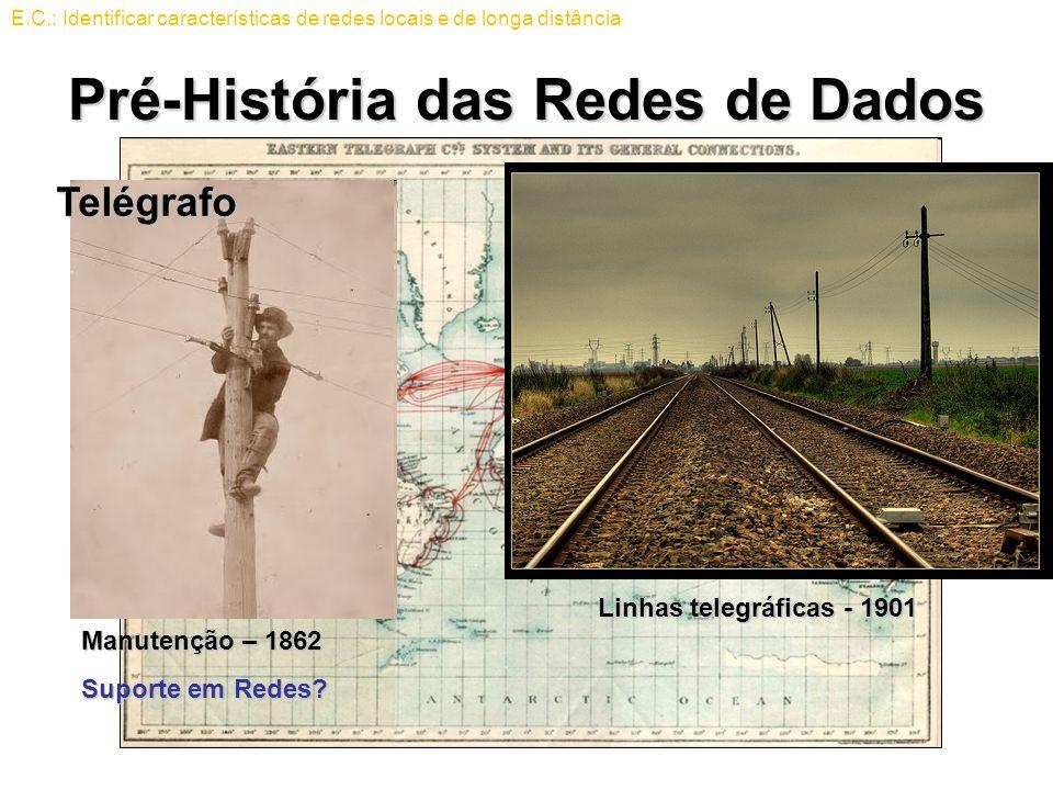 Pré-História das Redes de Dados Linhas telegráficas - 1901 Manutenção – 1862 Suporte em Redes? Telégrafo E.C.: Identificar características de redes lo