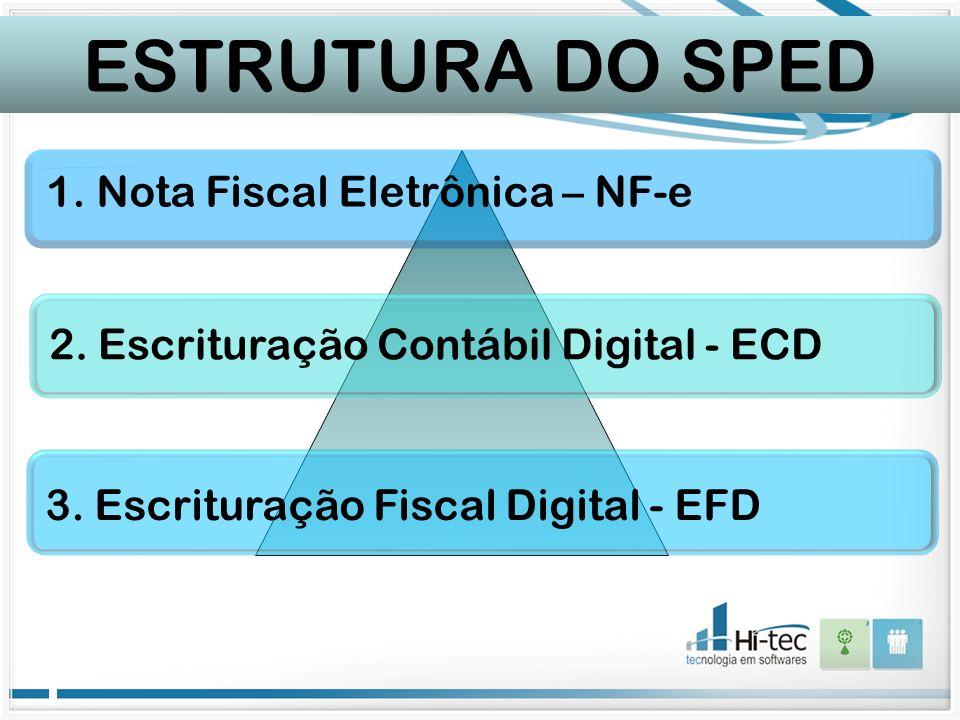 ESTRUTURA DO SPED 1. Nota Fiscal Eletrônica – NF-e 2. Escrituração Contábil Digital - ECD 3. Escrituração Fiscal Digital - EFD