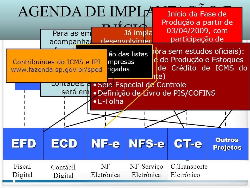 AGENDA DE IMPLANTAÇÃO E INÍCIO SPED Sistema Público de Escrituração Digital SPED Sistema Público de Escrituração Digital EFD ECD NF-e NFS-e CT-e e-LAL
