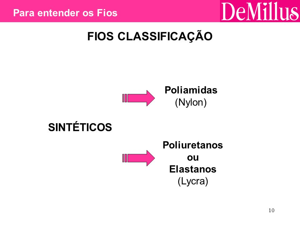 10 FIOS CLASSIFICAÇÃO SINTÉTICOS Poliamidas (Nylon) Poliuretanos ou Elastanos (Lycra) Para entender os Fios