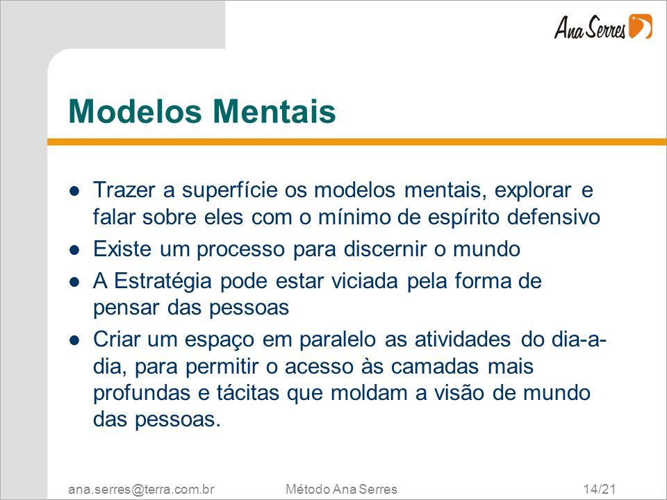 ana.serres@terra.com.br Método Ana Serres 14/21 Modelos Mentais Trazer a superfície os modelos mentais, explorar e falar sobre eles com o mínimo de es