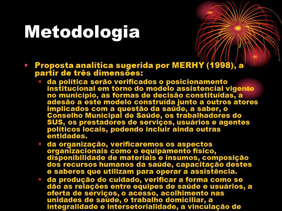 Metodologia Proposta analítica sugerida por MERHY (1998), a partir de três dimensões: da política serão verificados o posicionamento institucional em