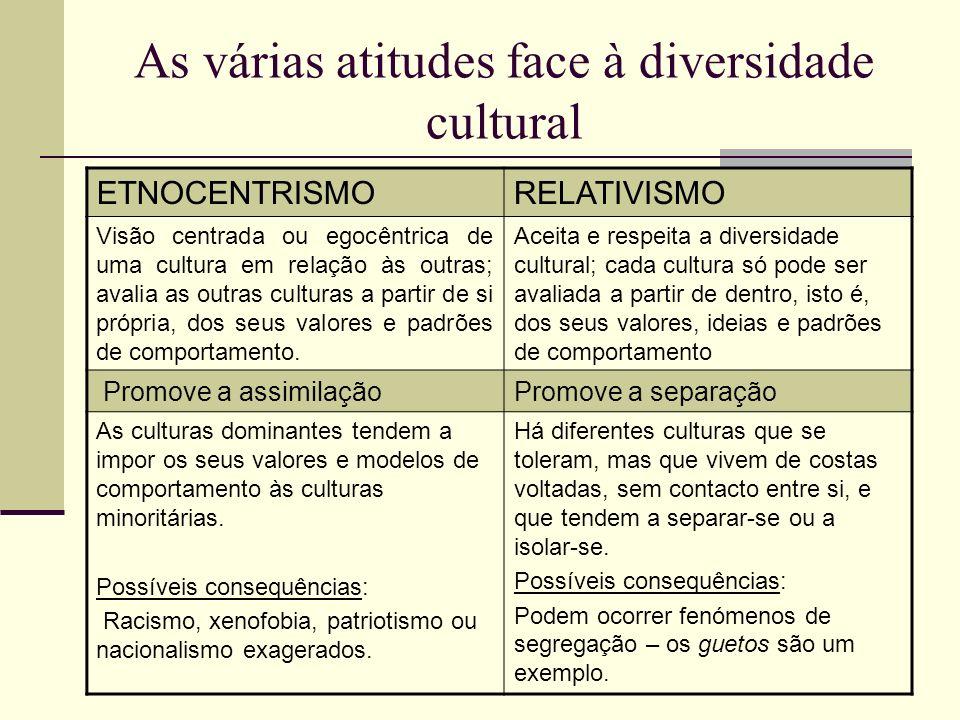 As várias atitudes face à diversidade cultural ETNOCENTRISMORELATIVISMO Visão centrada ou egocêntrica de uma cultura em relação às outras; avalia as o