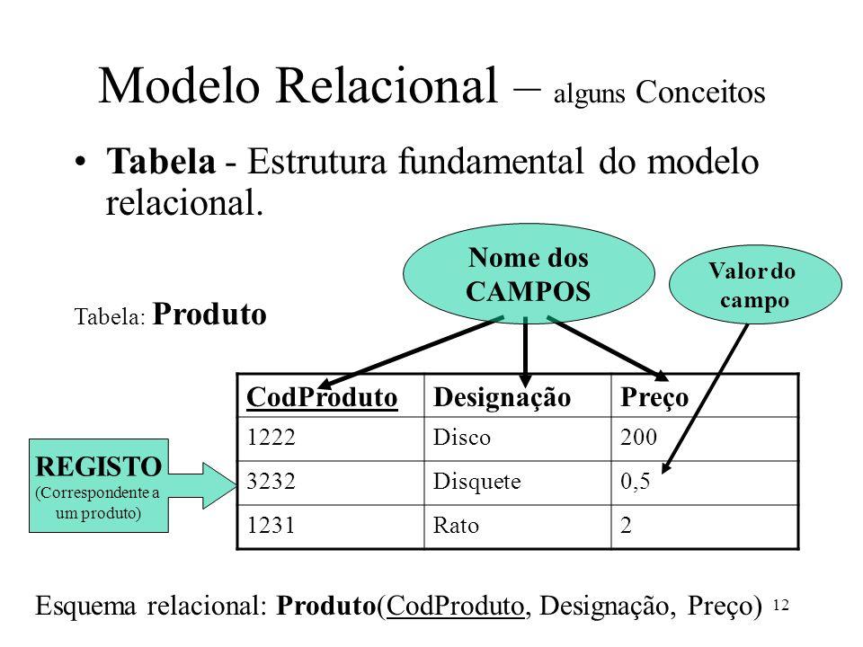 12 Modelo Relacional – alguns Conceitos Tabela - Estrutura fundamental do modelo relacional. CodProdutoDesignaçãoPreço 1222Disco200 3232Disquete0,5 12