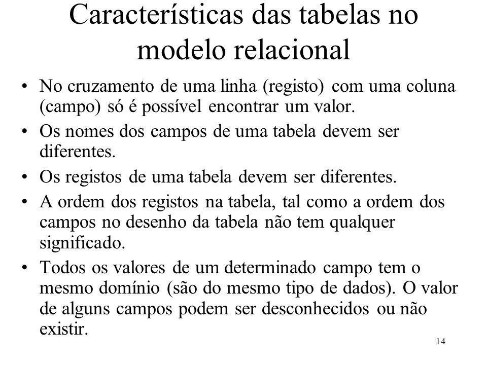 14 Características das tabelas no modelo relacional No cruzamento de uma linha (registo) com uma coluna (campo) só é possível encontrar um valor.