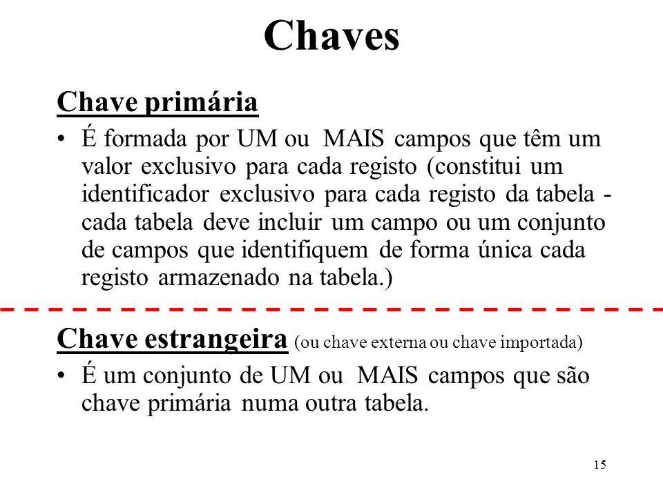 15 Chaves Chave primária É formada por UM ou MAIS campos que têm um valor exclusivo para cada registo (constitui um identificador exclusivo para cada