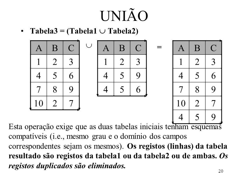 20 UNIÃO Tabela3 = (Tabela1 Tabela2) ABC 123 456 789 1027 ABC 123 459 456 ABC 123 456 789 1027 459 = Esta operação exige que as duas tabelas iniciais tenham esquemas compatíveis (i.e., mesmo grau e o domínio dos campos correspondentes sejam os mesmos).
