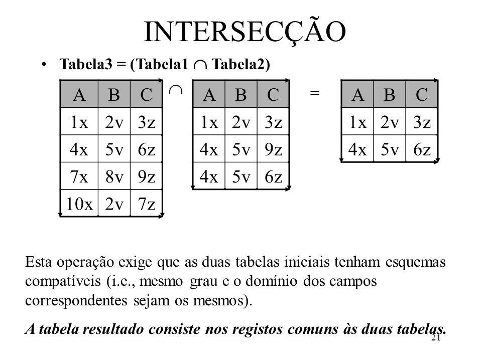 21 INTERSECÇÃO Tabela3 = (Tabela1 Tabela2) ABC 1x2v3z 4x5v6z 7x8v9z 10x2v7z ABC 1x2v3z 4x5v9z 4x5v6z ABC 1x2v3z 4x5v6z = Esta operação exige que as duas tabelas iniciais tenham esquemas compatíveis (i.e., mesmo grau e o domínio dos campos correspondentes sejam os mesmos).