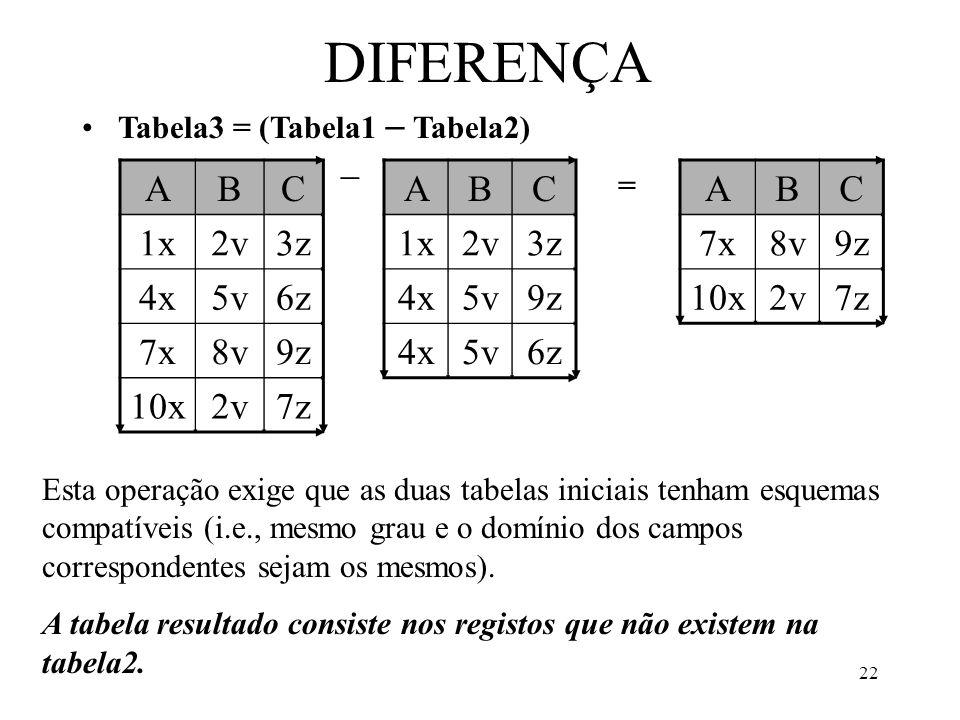22 DIFERENÇA Tabela3 = (Tabela1 Tabela2) ABC 1x2v3z 4x5v6z 7x8v9z 10x2v7z ABC 1x2v3z 4x5v9z 4x5v6z ABC 7x8v9z 10x2v7z = Esta operação exige que as duas tabelas iniciais tenham esquemas compatíveis (i.e., mesmo grau e o domínio dos campos correspondentes sejam os mesmos).