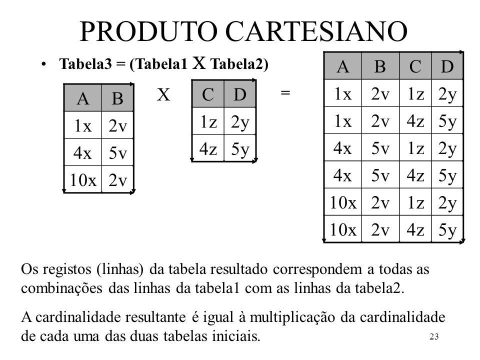 23 PRODUTO CARTESIANO Tabela3 = (Tabela1 Tabela2) AB 1x2v 4x5v 10x2v CD 1z2y 4z5y ABCD 1x2v1z2y 1x2v4z5y 4x5v1z2y 4x5v4z5y 10x2v1z2y 10x2v4z5y = Os registos (linhas) da tabela resultado correspondem a todas as combinações das linhas da tabela1 com as linhas da tabela2.