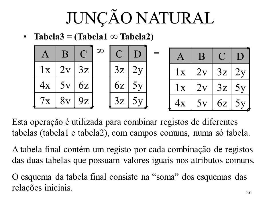 26 JUNÇÃO NATURAL Tabela3 = (Tabela1 Tabela2) ABC 1x2v3z 4x5v6z 7x8v9z CD 3z2y 6z5y 3z5y = Esta operação é utilizada para combinar registos de diferentes tabelas (tabela1 e tabela2), com campos comuns, numa só tabela.