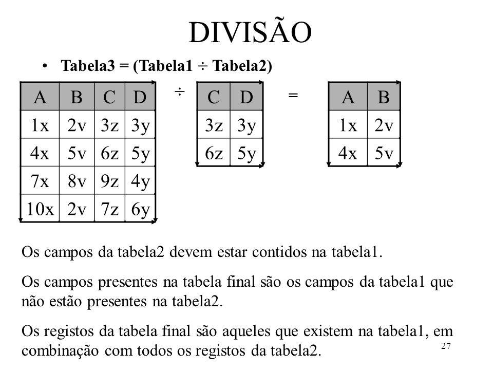 27 DIVISÃO Tabela3 = (Tabela1 Tabela2) ABCD 1x2v3z3y 4x5v6z5y 7x8v9z4y 10x2v7z6y CD 3z3y 6z5y AB 1x2v 4x5v = Os campos da tabela2 devem estar contidos na tabela1.
