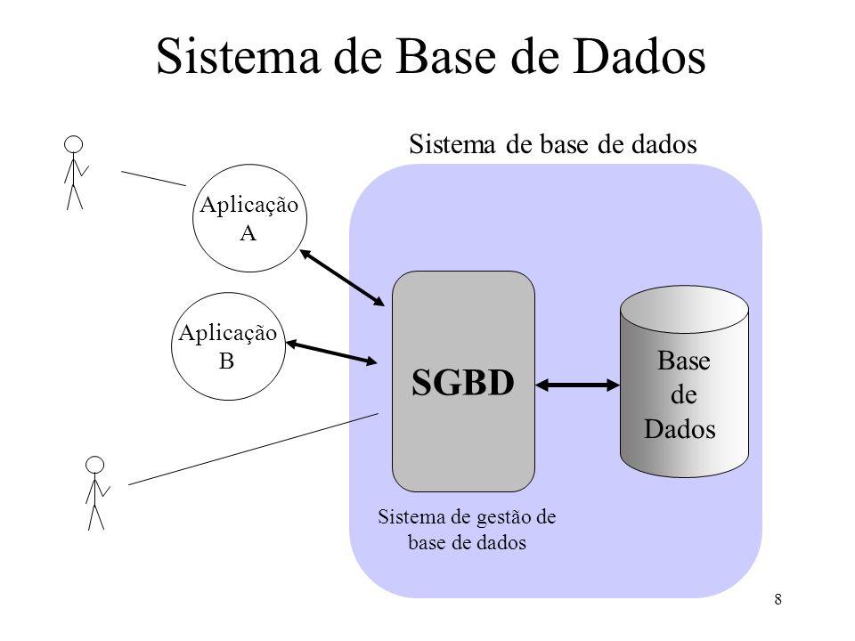 8 Sistema de Base de Dados Aplicação A Aplicação B Base de Dados SGBD Sistema de base de dados Sistema de gestão de base de dados