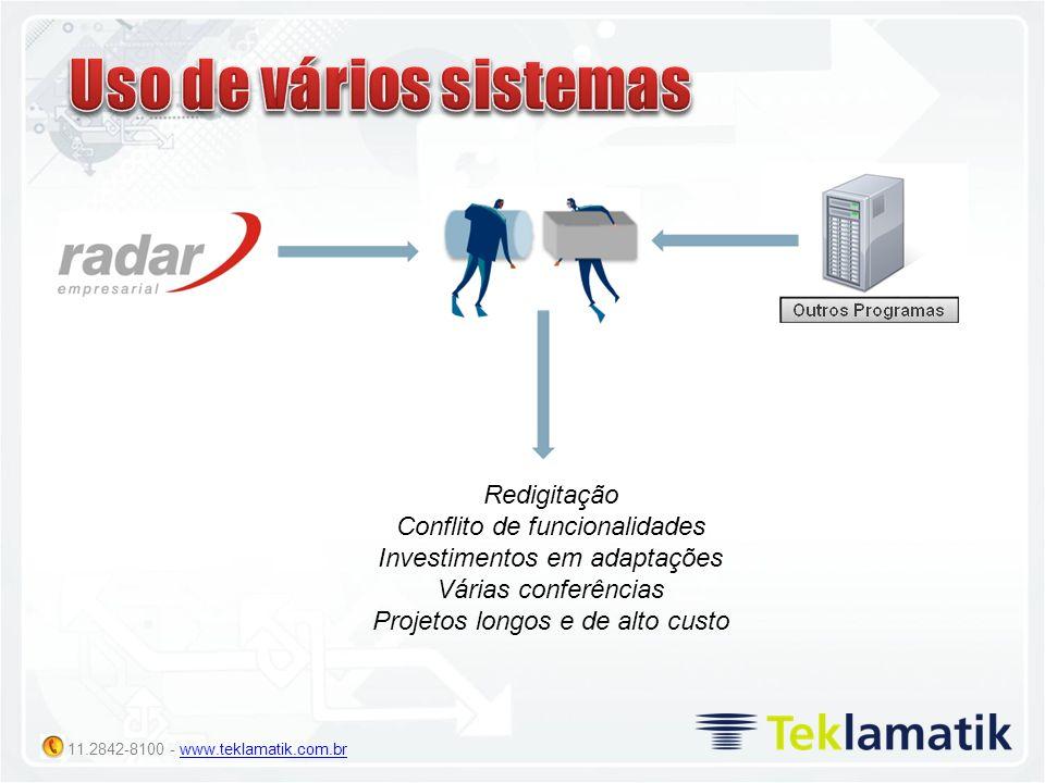 11.2842-8100 - www.teklamatik.com.brwww.teklamatik.com.br Redigitação Conflito de funcionalidades Investimentos em adaptações Várias conferências Proj