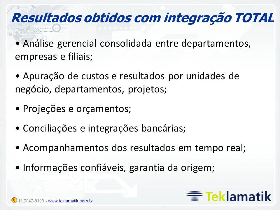 11.2842-8100 - www.teklamatik.com.brwww.teklamatik.com.br Resultados obtidos com integração TOTAL Análise gerencial consolidada entre departamentos, e