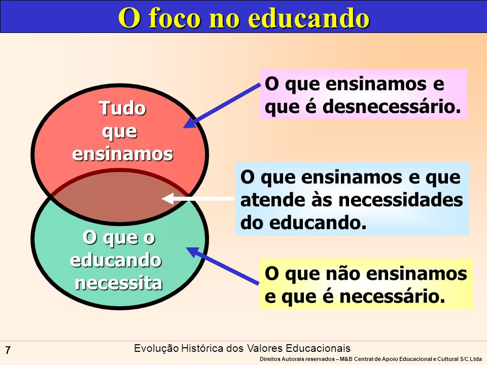 Direitos Autorais reservados – M&B Central de Apoio Educacional e Cultural S/C Ltda 6 ATUAÇÃO RESPONSÁVEL Processo de Educação Processo de EducaçãoDESENVOLVIMENTO SUSTENTÁVEL Evolução Histórica dos Valores Educacionais