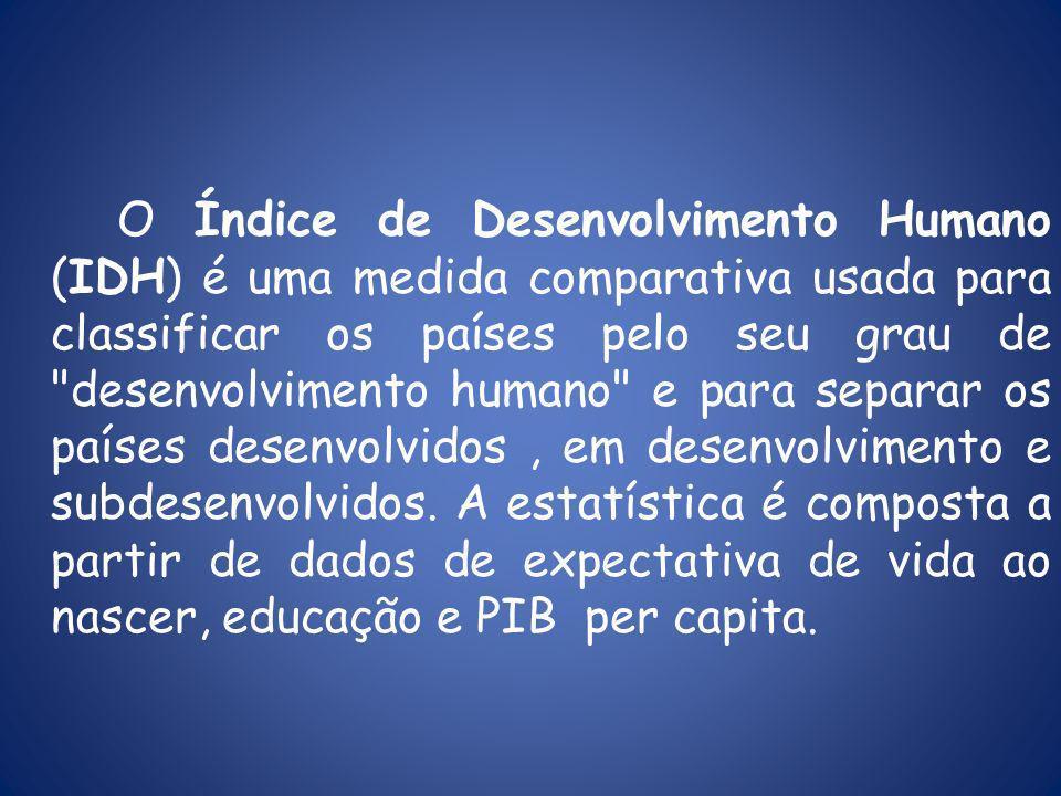 O Índice de Desenvolvimento Humano (IDH) é uma medida comparativa usada para classificar os países pelo seu grau de desenvolvimento humano e para separar os países desenvolvidos, em desenvolvimento e subdesenvolvidos.
