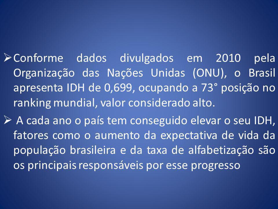 Conforme dados divulgados em 2010 pela Organização das Nações Unidas (ONU), o Brasil apresenta IDH de 0,699, ocupando a 73° posição no ranking mundial, valor considerado alto.