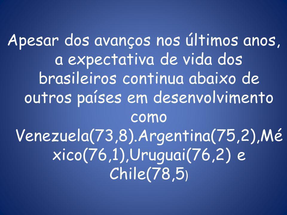 Apesar dos avanços nos últimos anos, a expectativa de vida dos brasileiros continua abaixo de outros países em desenvolvimento como Venezuela(73,8).Argentina(75,2),Mé xico(76,1),Uruguai(76,2) e Chile(78,5 )