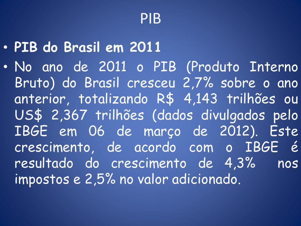 PIB PIB do Brasil em 2011 No ano de 2011 o PIB (Produto Interno Bruto) do Brasil cresceu 2,7% sobre o ano anterior, totalizando R$ 4,143 trilhões ou US$ 2,367 trilhões (dados divulgados pelo IBGE em 06 de março de 2012).