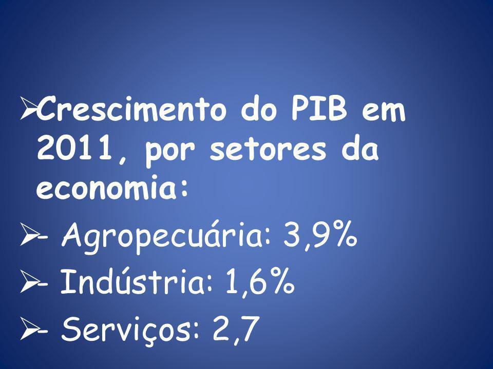 Crescimento do PIB em 2011, por setores da economia: - Agropecuária: 3,9% - Indústria: 1,6% - Serviços: 2,7