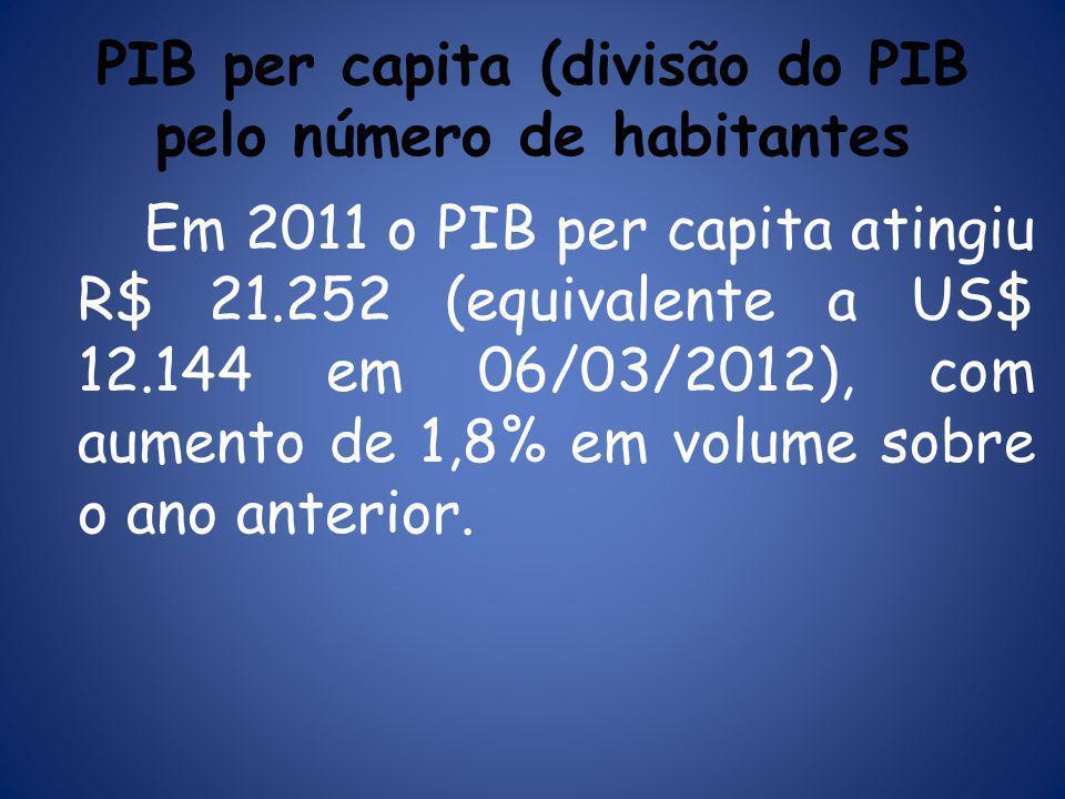 PIB per capita (divisão do PIB pelo número de habitantes Em 2011 o PIB per capita atingiu R$ 21.252 (equivalente a US$ 12.144 em 06/03/2012), com aumento de 1,8% em volume sobre o ano anterior.