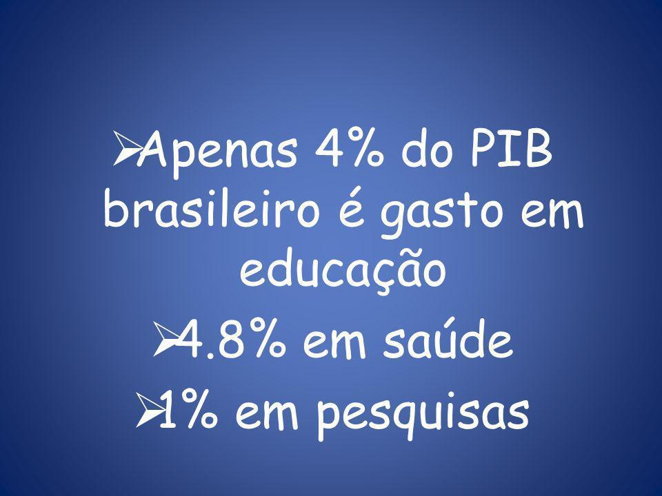 Apenas 4% do PIB brasileiro é gasto em educação 4.8% em saúde 1% em pesquisas