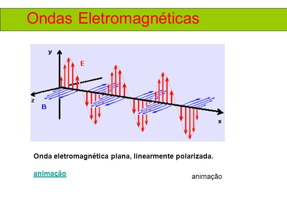 Ondas Eletromagnéticas Onda eletromagnética plana, linearmente polarizada. animação
