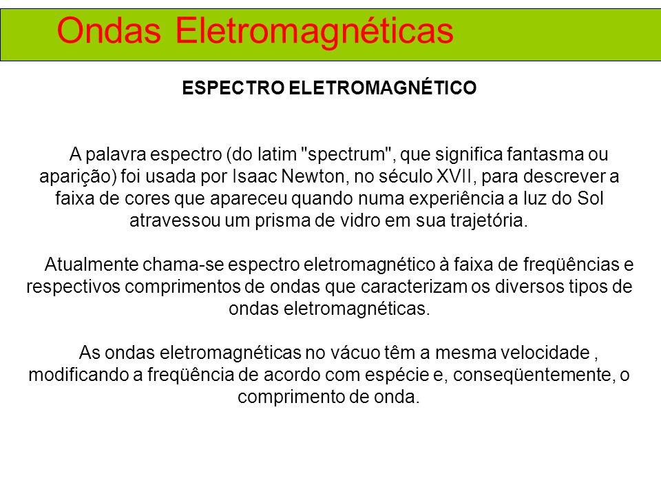 Ondas Eletromagnéticas ESPECTRO ELETROMAGNÉTICO A palavra espectro (do latim spectrum , que significa fantasma ou aparição) foi usada por Isaac Newton, no século XVII, para descrever a faixa de cores que apareceu quando numa experiência a luz do Sol atravessou um prisma de vidro em sua trajetória.