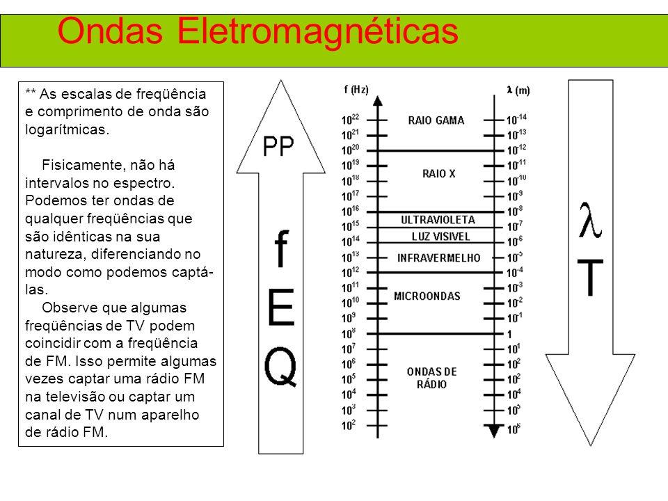 Ondas Eletromagnéticas ** As escalas de freqüência e comprimento de onda são logarítmicas.