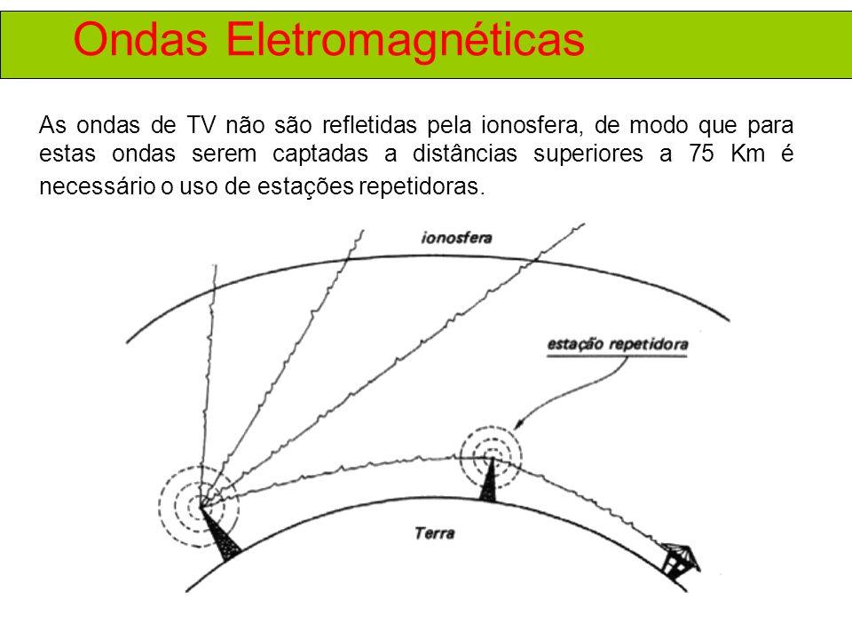 Ondas Eletromagnéticas As ondas de TV não são refletidas pela ionosfera, de modo que para estas ondas serem captadas a distâncias superiores a 75 Km é necessário o uso de estações repetidoras.