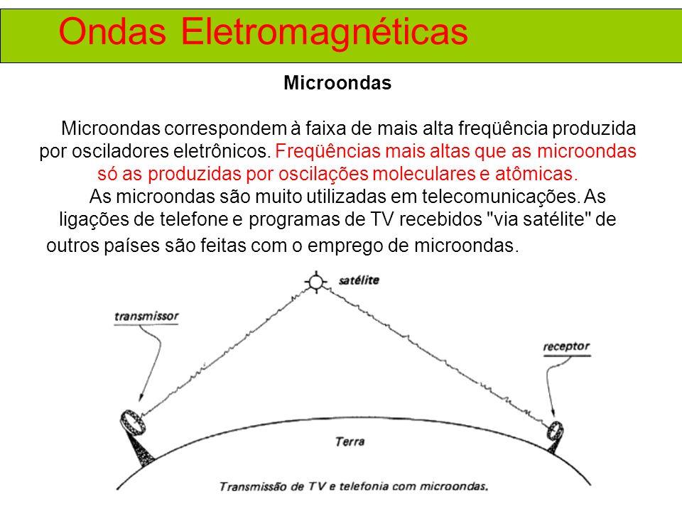 Ondas Eletromagnéticas Microondas Microondas correspondem à faixa de mais alta freqüência produzida por osciladores eletrônicos.