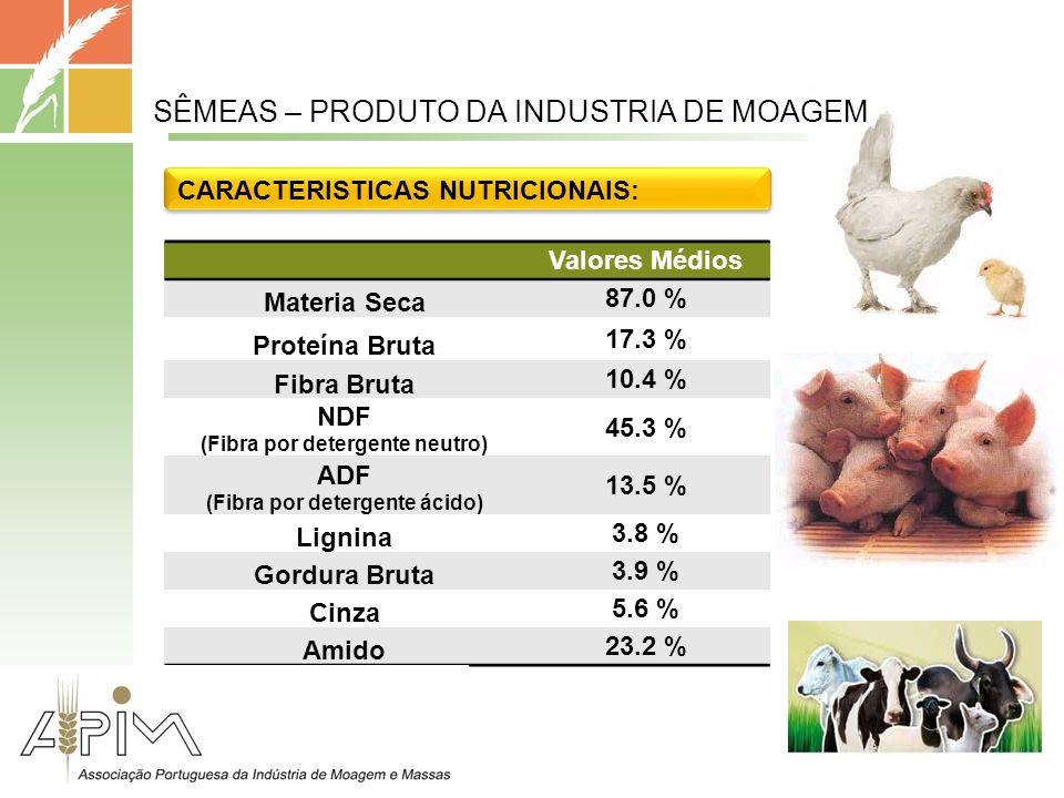 Valores Médios Materia Seca 87.0 % Proteína Bruta 17.3 % Fibra Bruta 10.4 % NDF (Fibra por detergente neutro) 45.3 % ADF (Fibra por detergente ácido) 13.5 % Lignina 3.8 % Gordura Bruta 3.9 % Cinza 5.6 % Amido 23.2 % CARACTERISTICAS NUTRICIONAIS: SÊMEAS – PRODUTO DA INDUSTRIA DE MOAGEM
