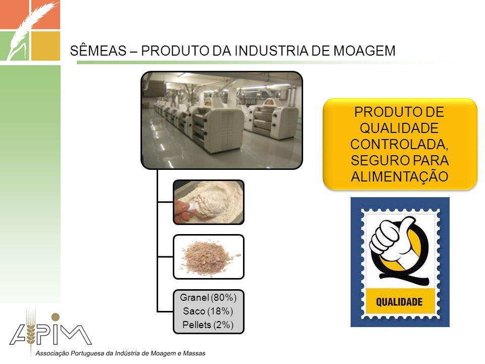 Granel (80%) Saco (18%) Pellets (2%) PRODUTO DE QUALIDADE CONTROLADA, SEGURO PARA ALIMENTAÇÃO