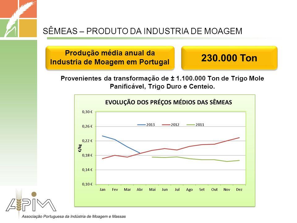 SÊMEAS – PRODUTO DA INDUSTRIA DE MOAGEM Provenientes da transformação de ± 1.100.000 Ton de Trigo Mole Panificável, Trigo Duro e Centeio.