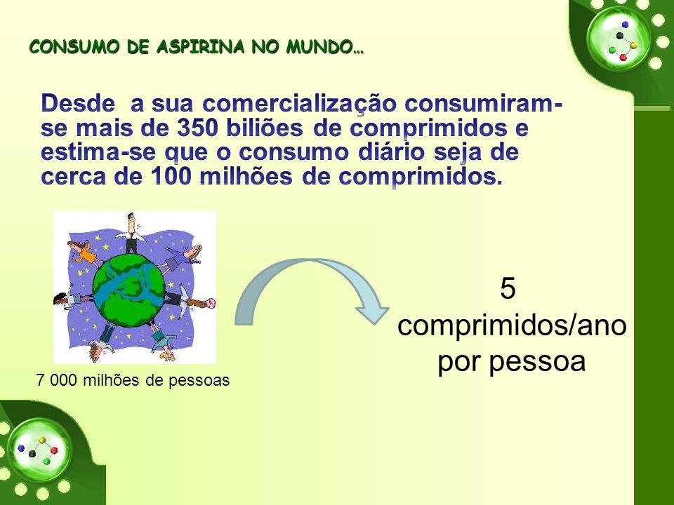 CONSUMO DE ASPIRINA NO MUNDO… CONSUMO DE ASPIRINA NO MUNDO… 7 000 milhões de pessoas 5 comprimidos/ano por pessoa