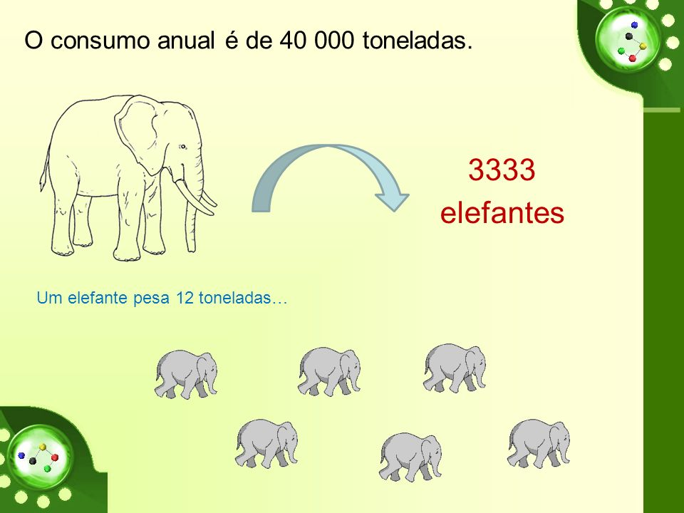 O consumo anual é de 40 000 toneladas. Um elefante pesa 12 toneladas… 3333 elefantes