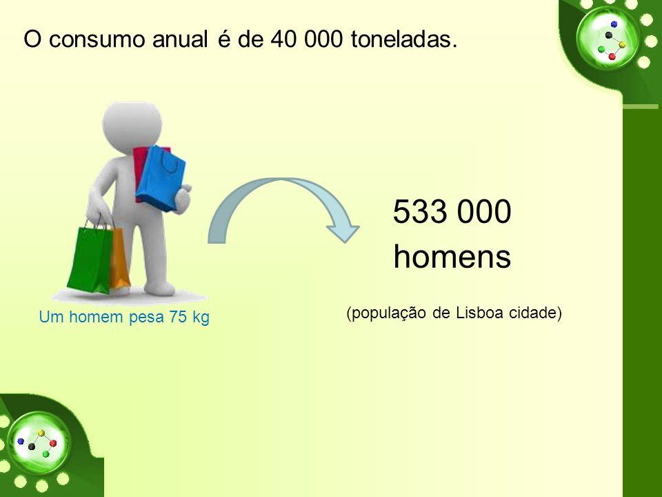 O consumo anual é de 40 000 toneladas. Um homem pesa 75 kg 533 000 homens (população de Lisboa cidade)