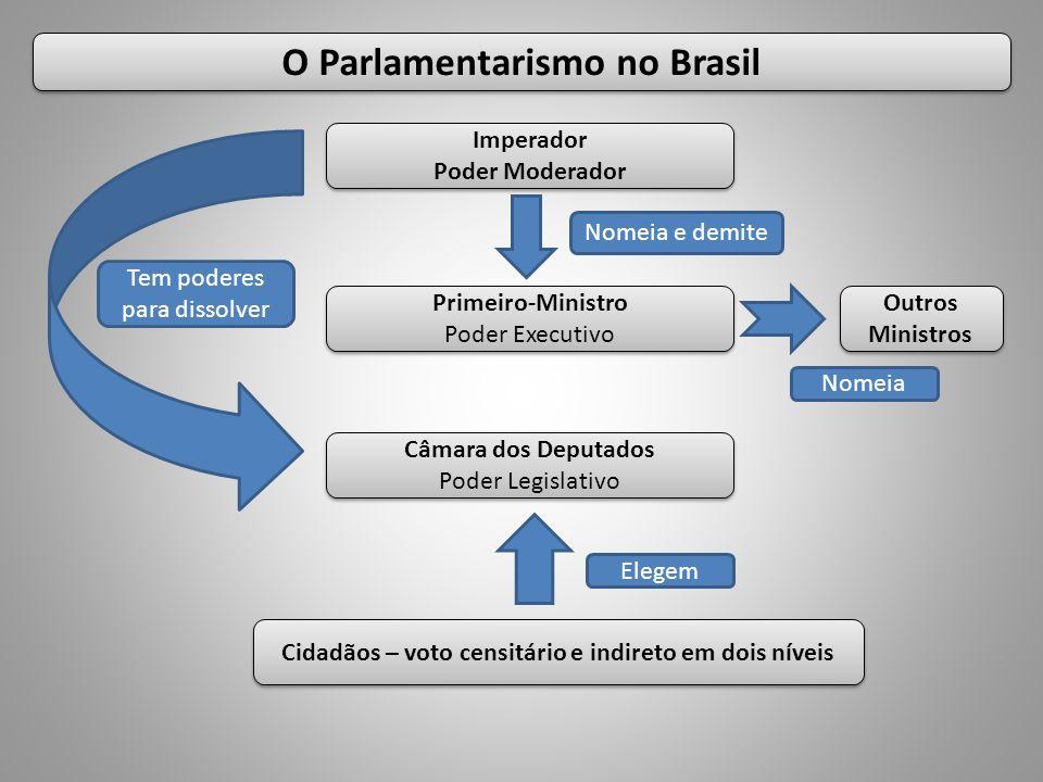O Parlamentarismo no Brasil Imperador Poder Moderador Imperador Poder Moderador Cidadãos – voto censitário e indireto em dois níveis Primeiro-Ministro