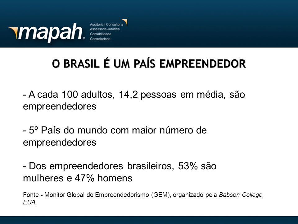 O BRASIL É UM PAÍS EMPREENDEDOR - A cada 100 adultos, 14,2 pessoas em média, são empreendedores - 5º País do mundo com maior número de empreendedores