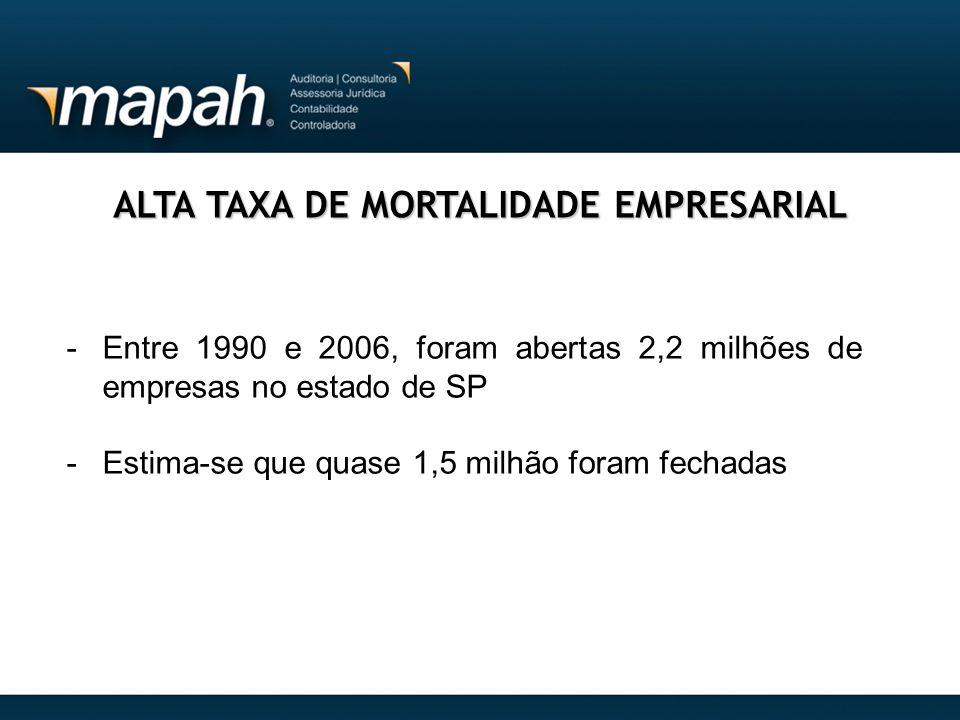 ALTA TAXA DE MORTALIDADE EMPRESARIAL -Entre 1990 e 2006, foram abertas 2,2 milhões de empresas no estado de SP -Estima-se que quase 1,5 milhão foram f