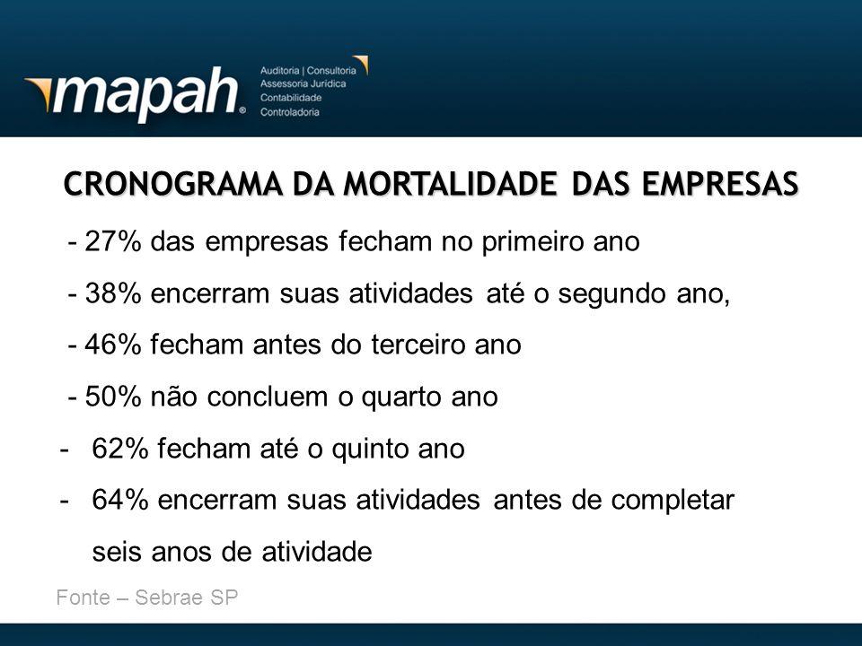 CRONOGRAMA DA MORTALIDADE DAS EMPRESAS - 27% das empresas fecham no primeiro ano - 38% encerram suas atividades até o segundo ano, - 46% fecham antes