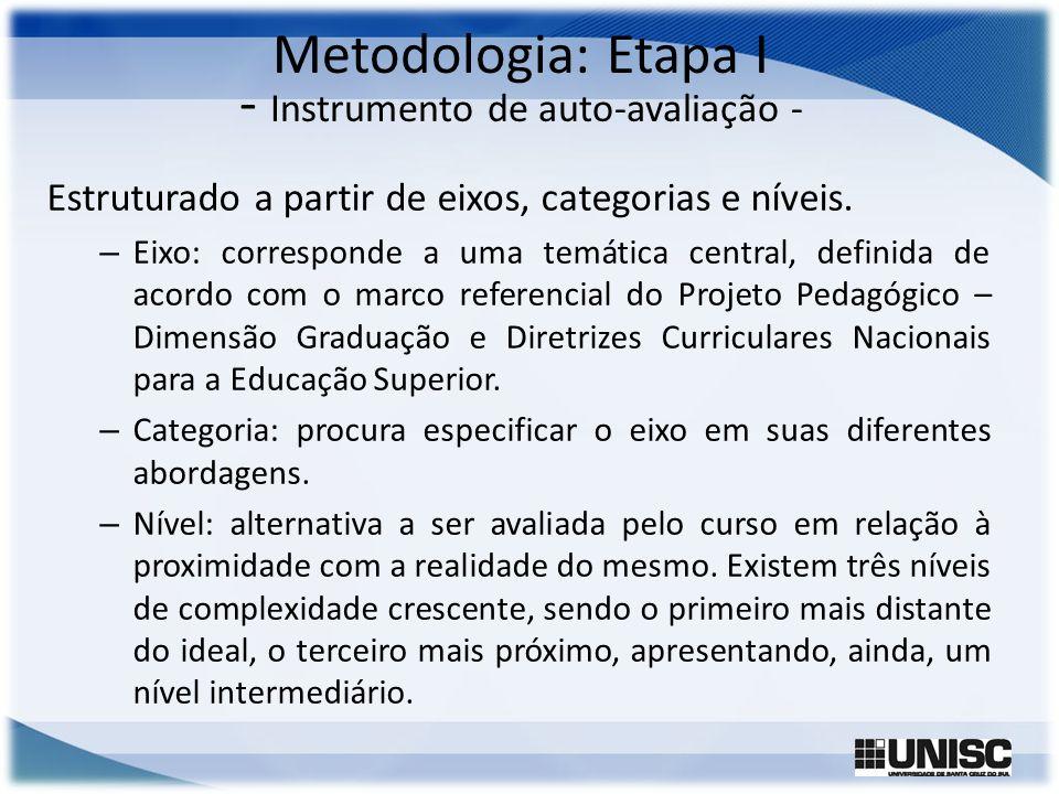 Metodologia: Etapa I - Instrumento de auto-avaliação - Estruturado a partir de eixos, categorias e níveis. – Eixo: corresponde a uma temática central,