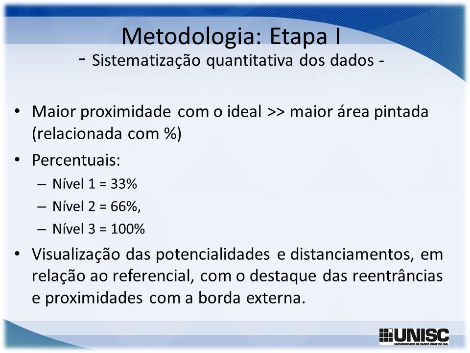 Metodologia: Etapa I - Sistematização quantitativa dos dados - Maior proximidade com o ideal >> maior área pintada (relacionada com %) Percentuais: –
