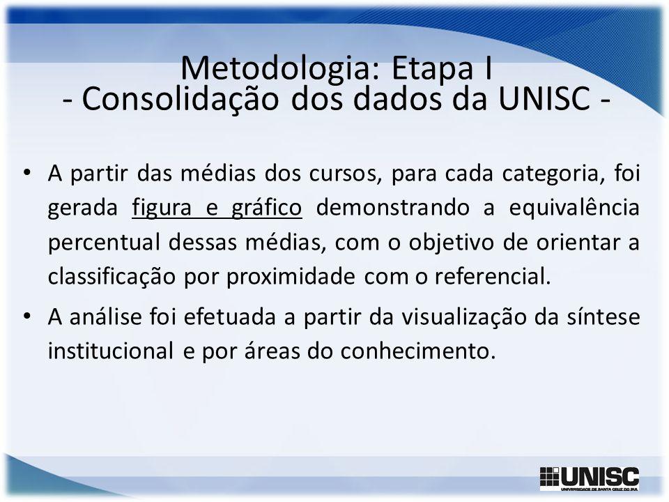 Metodologia: Etapa I - Consolidação dos dados da UNISC - A partir das médias dos cursos, para cada categoria, foi gerada figura e gráfico demonstrando