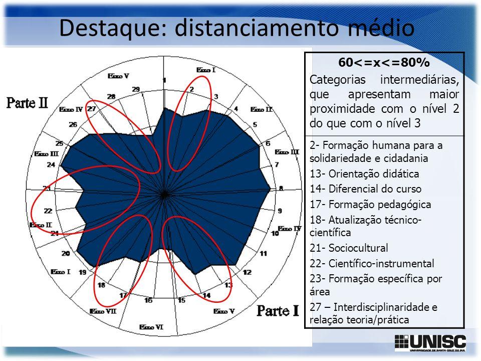 Destaque: distanciamento médio 60<=x<=80% Categorias intermediárias, que apresentam maior proximidade com o nível 2 do que com o nível 3 2- Formação h