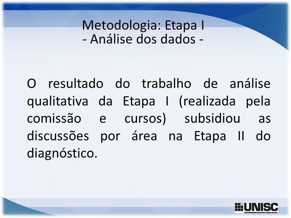 Metodologia: Etapa I - Análise dos dados - O resultado do trabalho de análise qualitativa da Etapa I (realizada pela comissão e cursos) subsidiou as d